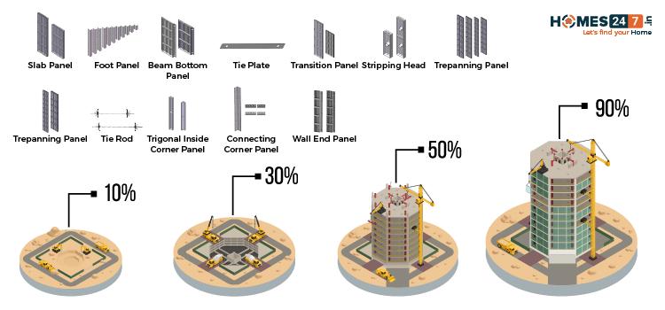 MIVAN Construction Components